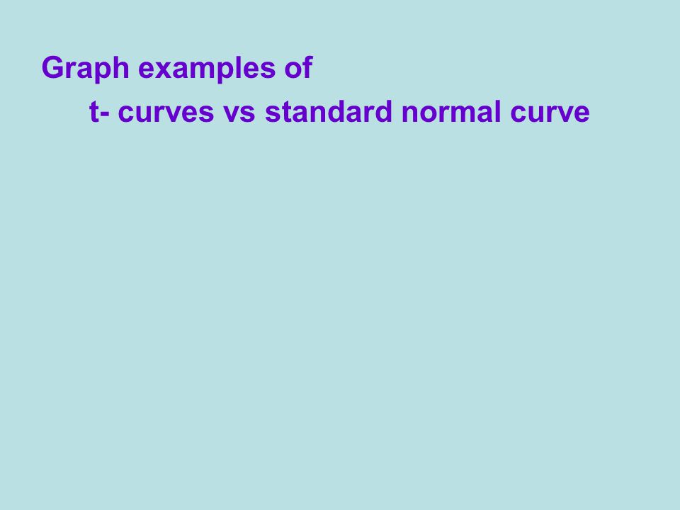 Graph examples of t- curves vs standard normal curve