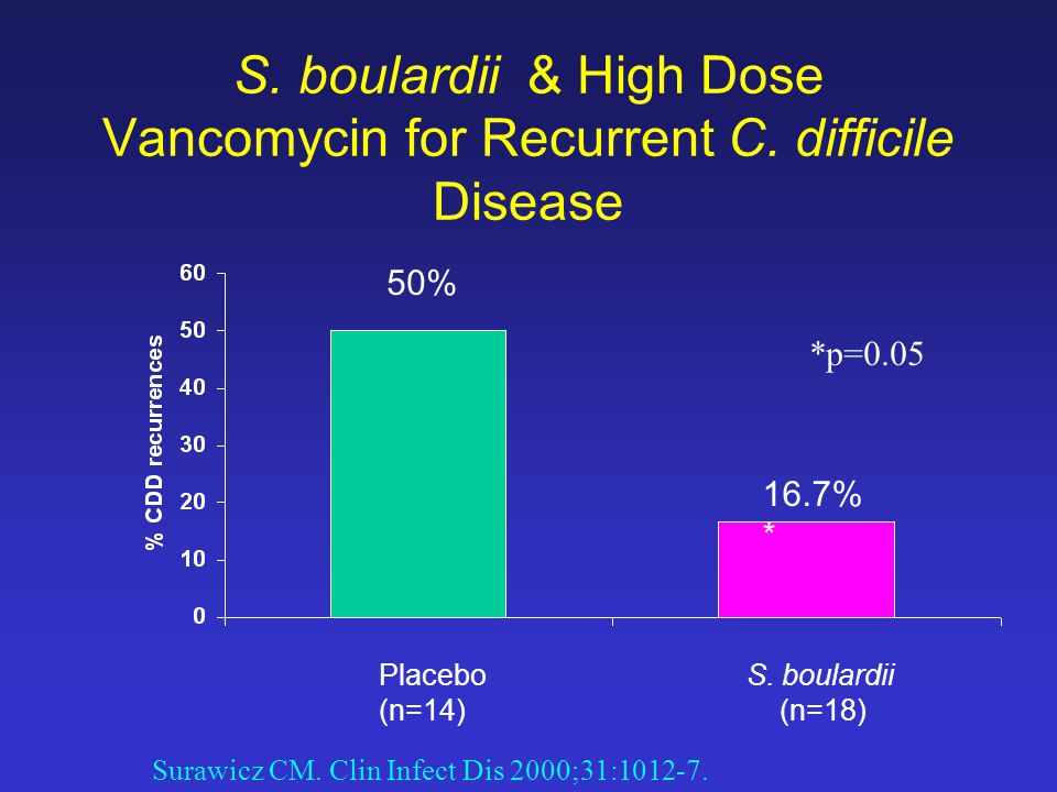 S. boulardii & High Dose Vancomycin for Recurrent C.