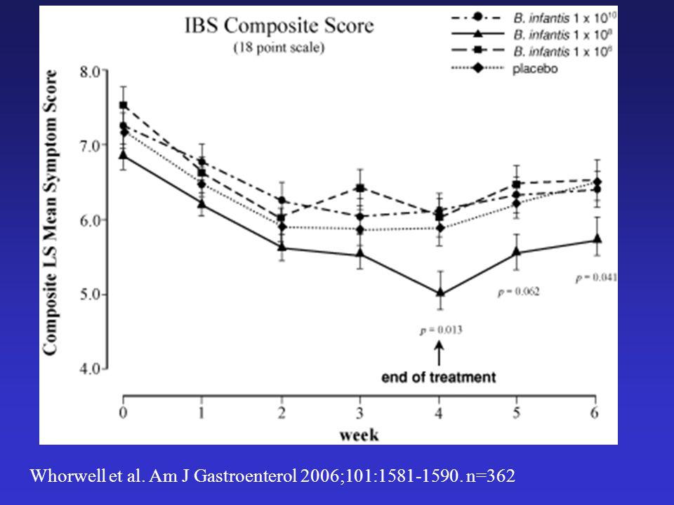 Whorwell et al. Am J Gastroenterol 2006;101:1581-1590. n=362