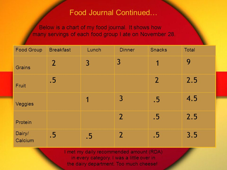 Food Journal Continued… Below is a chart of my food journal.