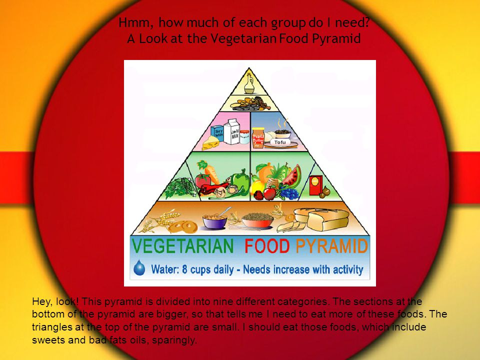 Hmm, how much of each group do I need. A Look at the Vegetarian Food Pyramid Hey, look.