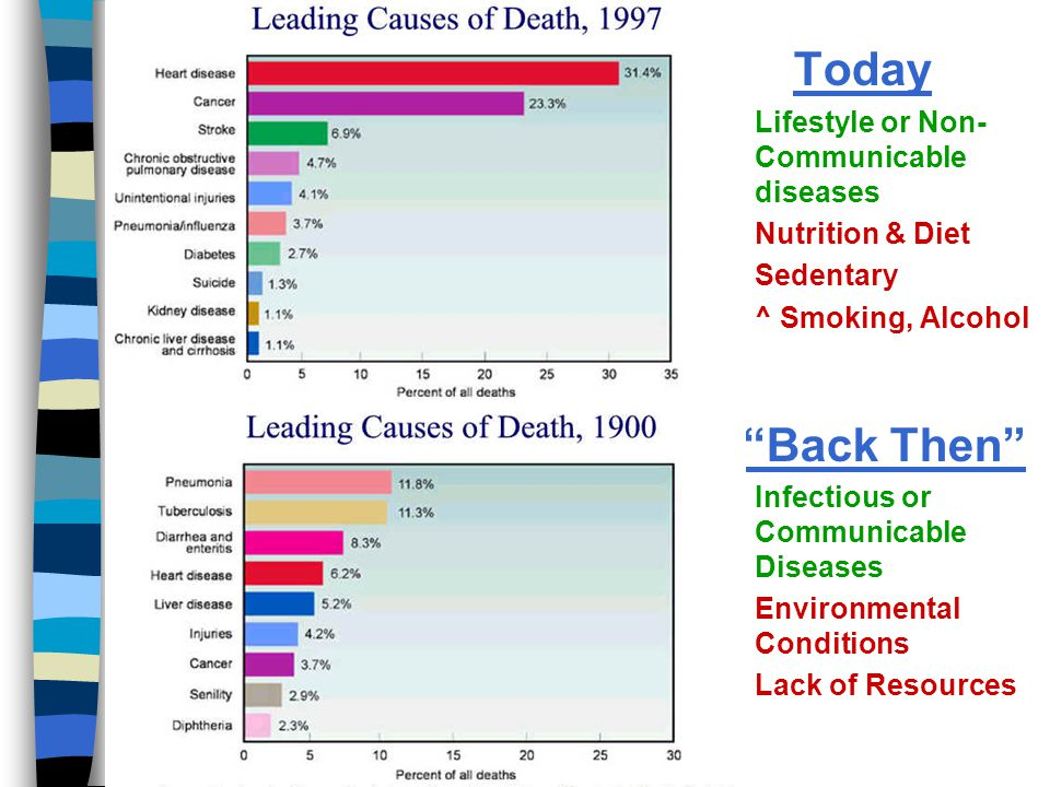 "Today n Lifestyle or Non- Communicable diseases n Nutrition & Diet n Sedentary n ^ Smoking, Alcohol ""Back Then"" n Infectious or Communicable Diseases"