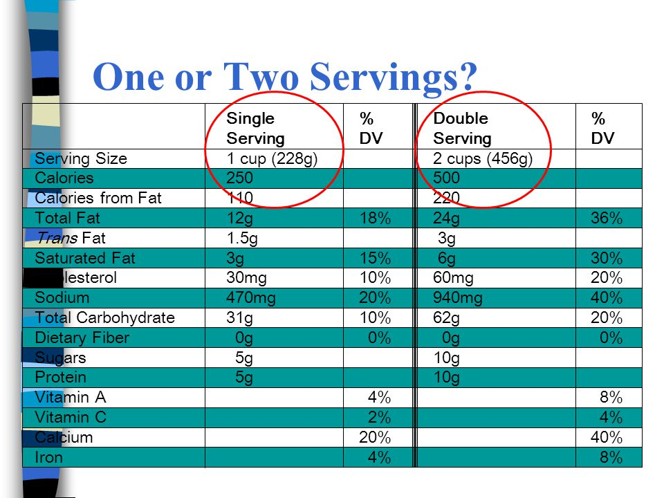 One or Two Servings? Single%Double% ServingDVServingDV Serving Size1 cup (228g)2 cups (456g) Calories250500 Calories from Fat110220 Total Fat12g18%24g