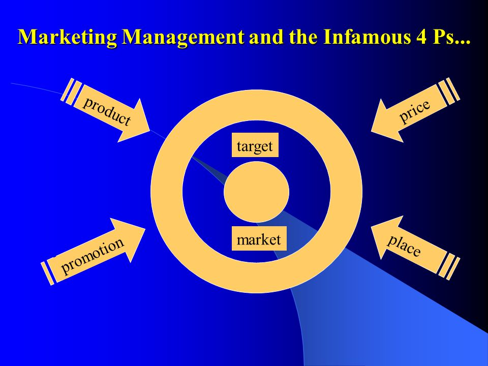 target market product price place promotion Marketing Management and the Infamous 4 Ps...