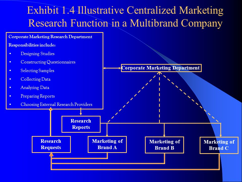 Exhibit 1.4 Illustrative Centralized Marketing Research Function in a Multibrand Company Corporate Marketing Research Department Responsibilities include: Designing Studies Constructing Questionnaires Selecting Samples Collecting Data Analyzing Data Preparing Reports Choosing External Research Providers Corporate Marketing Department Marketing of Brand A Marketing of Brand B Marketing of Brand C Research Reports Research Requests