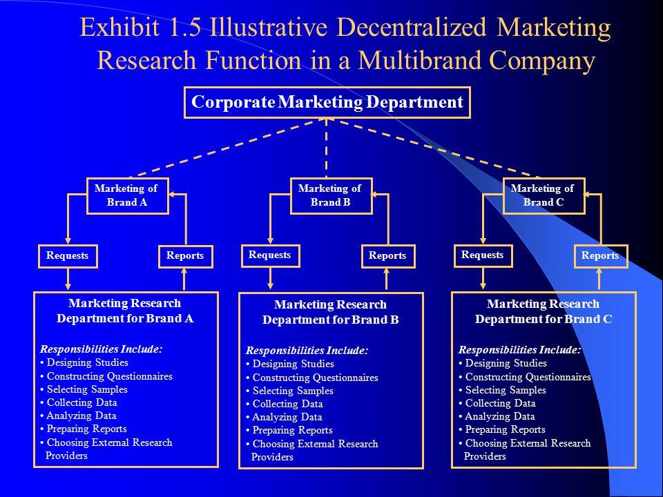 Corporate Marketing Department Marketing of Brand A Marketing of Brand B Marketing of Brand C Requests Reports Requests Reports Requests Reports Marke
