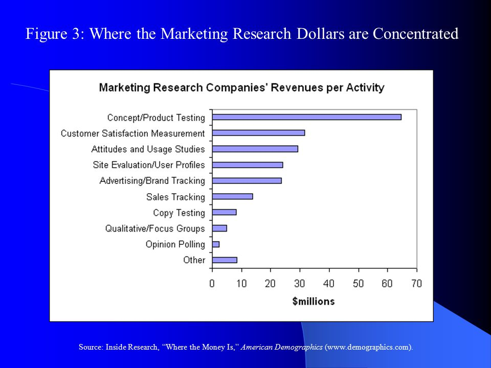 Figure 3: Where the Marketing Research Dollars are Concentrated Source: Inside Research, Where the Money Is, American Demographics (www.demographics.com).