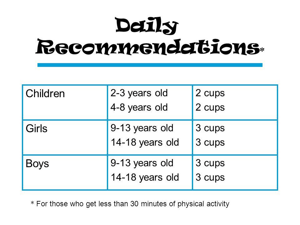 Women 19-30 years old 31-50 years old 51 + years old 3 cups Men 19-30 years old 31-50 years old 51 + years old 3 cups Daily Recommendations