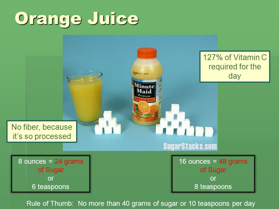 Orange Juice Rule of Thumb: No more than 40 grams of sugar or 10 teaspoons per day 8 ounces = 24 grams of Sugar or 6 teaspoons 16 ounces = 48 grams of Sugar or 8 teaspoons 127% of Vitamin C required for the day No fiber, because it's so processed
