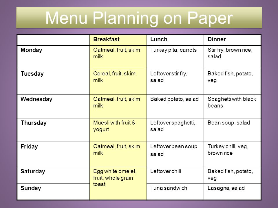 7 Menu Planning on Paper BreakfastLunchDinner Monday Oatmeal, fruit, skim milk Turkey pita, carrotsStir fry, brown rice, salad Tuesday Cereal, fruit,