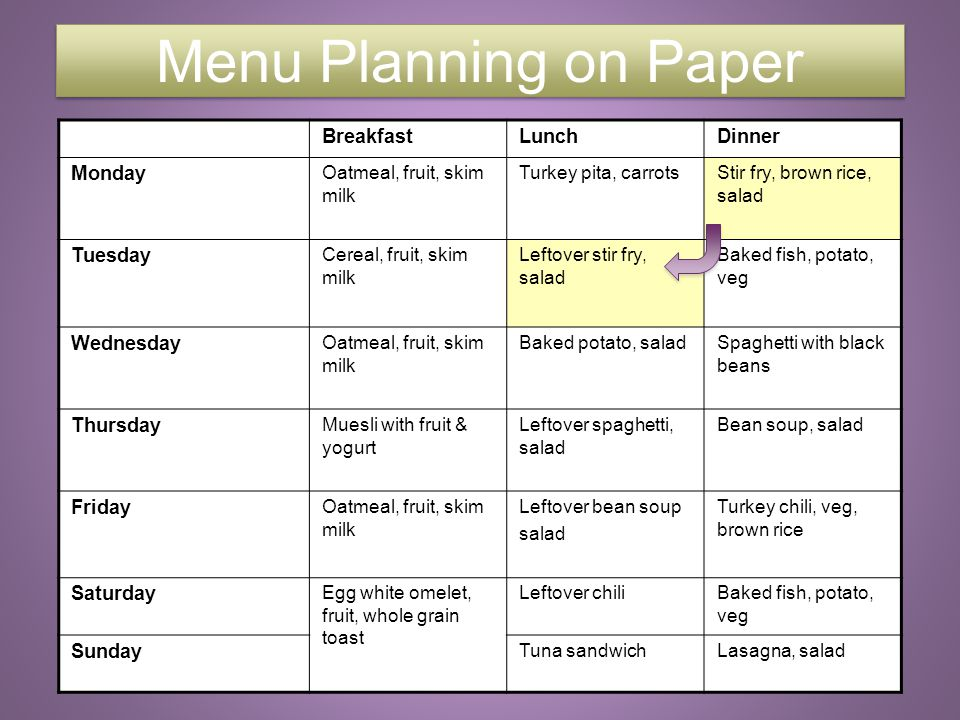 9 Menu Planning on Paper BreakfastLunchDinner Monday Oatmeal, fruit, skim milk Turkey pita, carrotsStir fry, brown rice, salad Tuesday Cereal, fruit,
