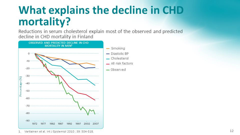 What explains the decline in CHD mortality? 10/05/2015Presentation name / Author12 Reductions in serum cholesterol explain most of the observed and pr