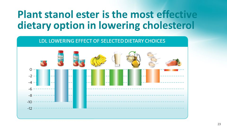 23 Plant stanol ester is the most effective dietary option in lowering cholesterol LDL LOWERING EFFECT OF SELECTED DIETARY CHOICES