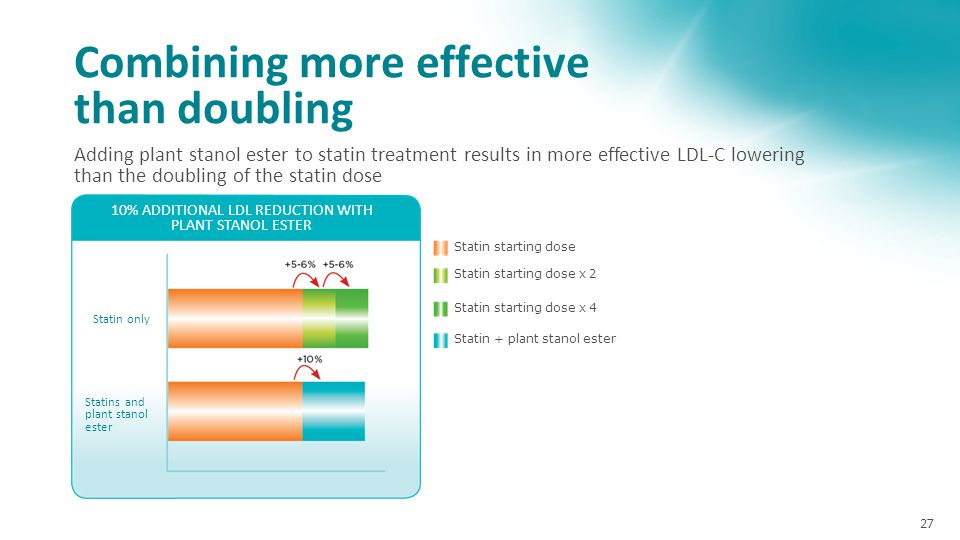 Combining more effective than doubling 27 Adding plant stanol ester to statin treatment results in more effective LDL-C lowering than the doubling of