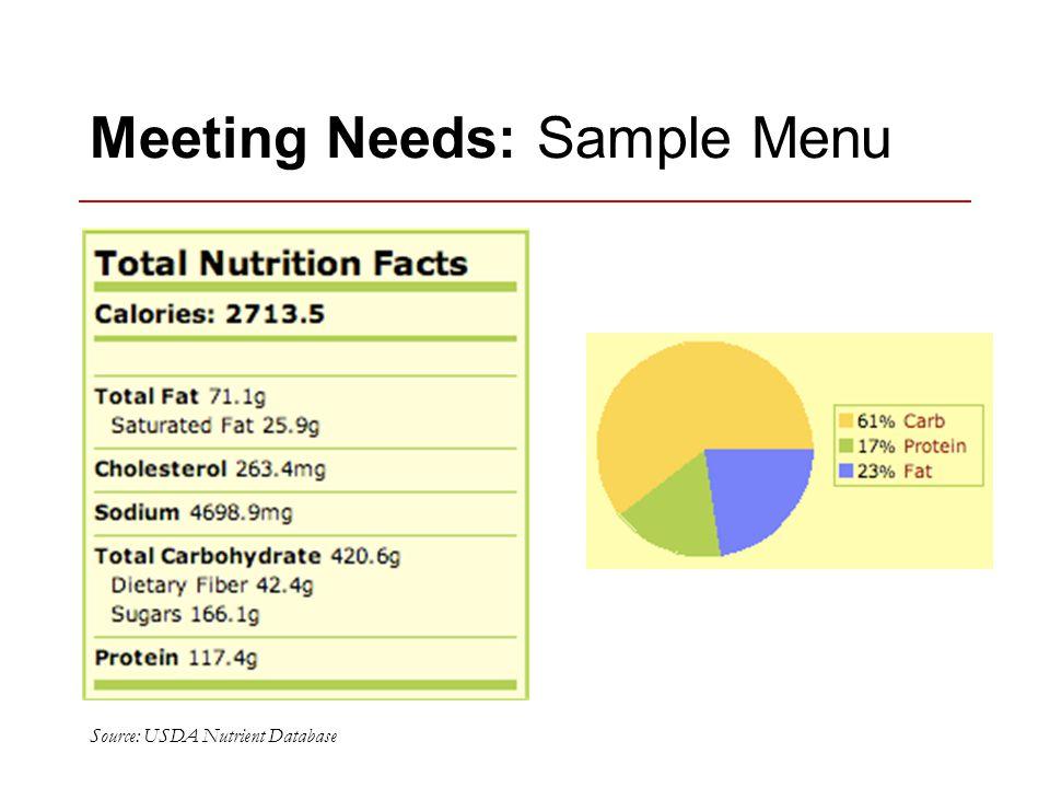 Meeting Needs: Sample Menu Source: USDA Nutrient Database