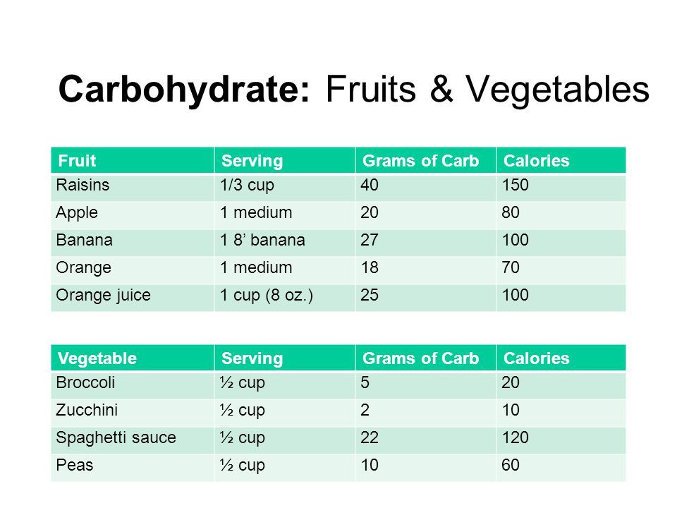 Carbohydrate: Fruits & Vegetables FruitServingGrams of CarbCalories Raisins1/3 cup40150 Apple1 medium2080 Banana1 8' banana27100 Orange1 medium1870 Orange juice1 cup (8 oz.)25100 VegetableServingGrams of CarbCalories Broccoli½ cup520 Zucchini½ cup210 Spaghetti sauce½ cup22120 Peas½ cup1060