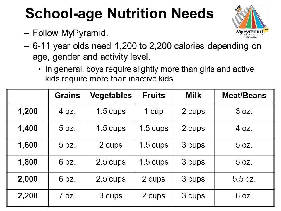 School-age Nutrition Needs –Follow MyPyramid.
