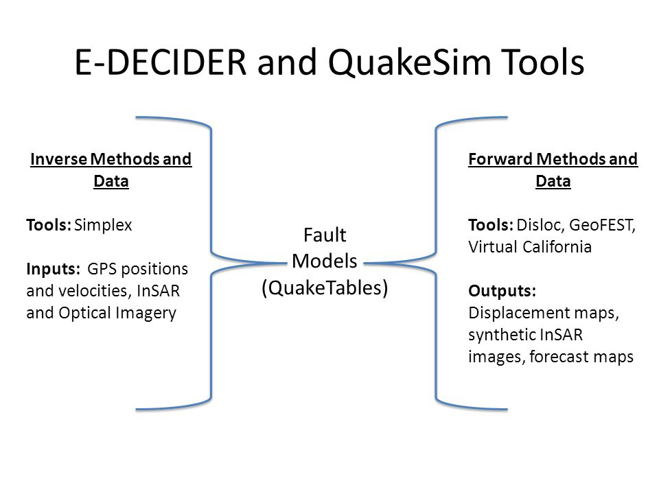 Fault Models (QuakeTables) Inverse Methods and Data Tools: Simplex Inputs: GPS positions and velocities, InSAR and Optical Imagery Forward Methods and Data Tools: Disloc, GeoFEST, Virtual California Outputs: Displacement maps, synthetic InSAR images, forecast maps E-DECIDER and QuakeSim Tools