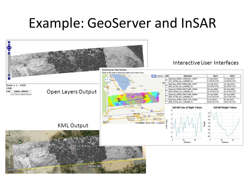 Example: GeoServer and InSAR Open Layers Output KML Output Interactive User Interfaces
