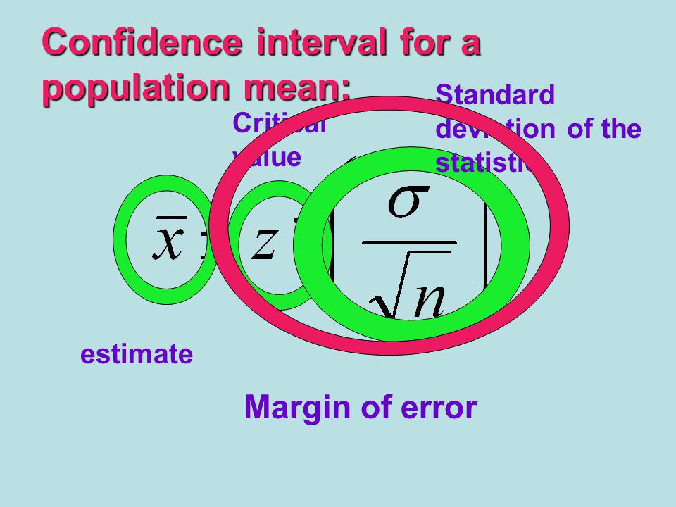 Confidence interval for a population mean: estimate Critical value Standard deviation of the statistic Margin of error