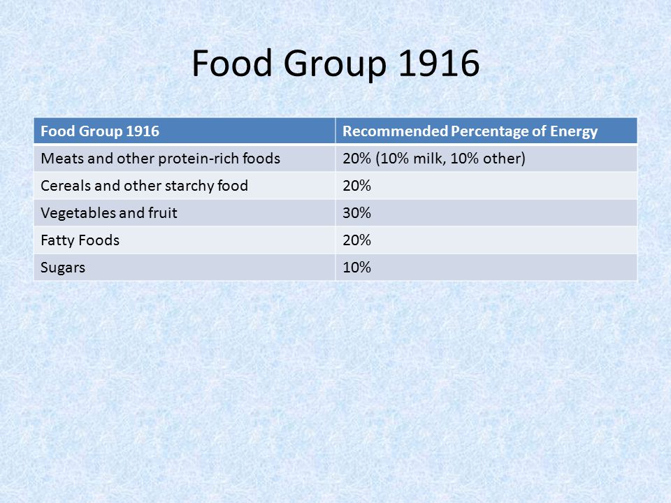 Food Group 1916 Recommended Percentage of Energy Meats and other protein-rich foods20% (10% milk, 10% other) Cereals and other starchy food20% Vegetables and fruit30% Fatty Foods20% Sugars10%