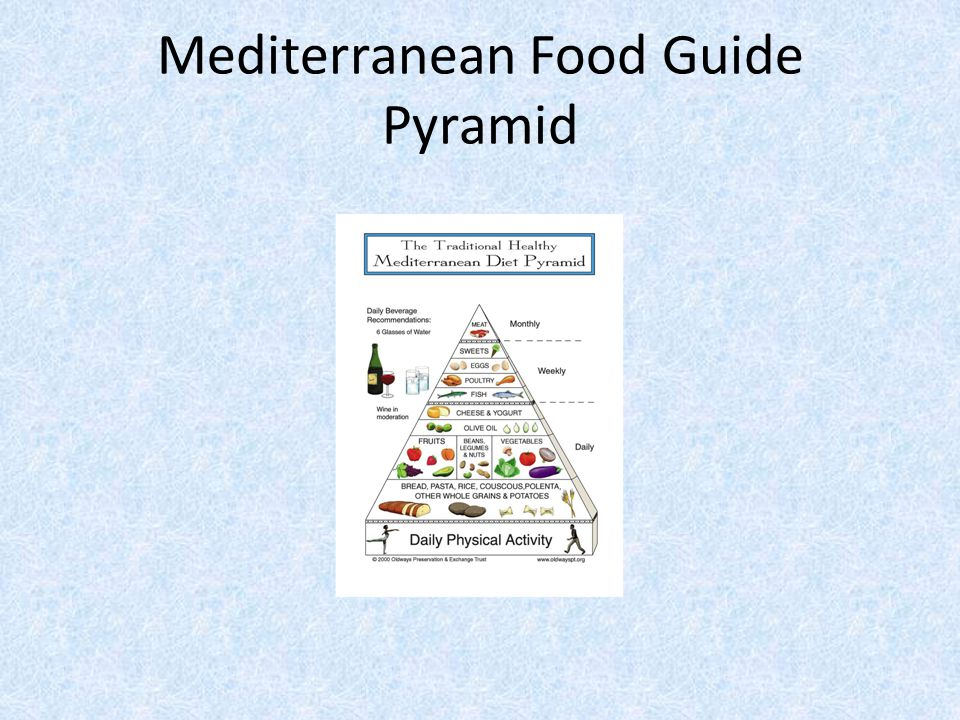 Mediterranean Food Guide Pyramid