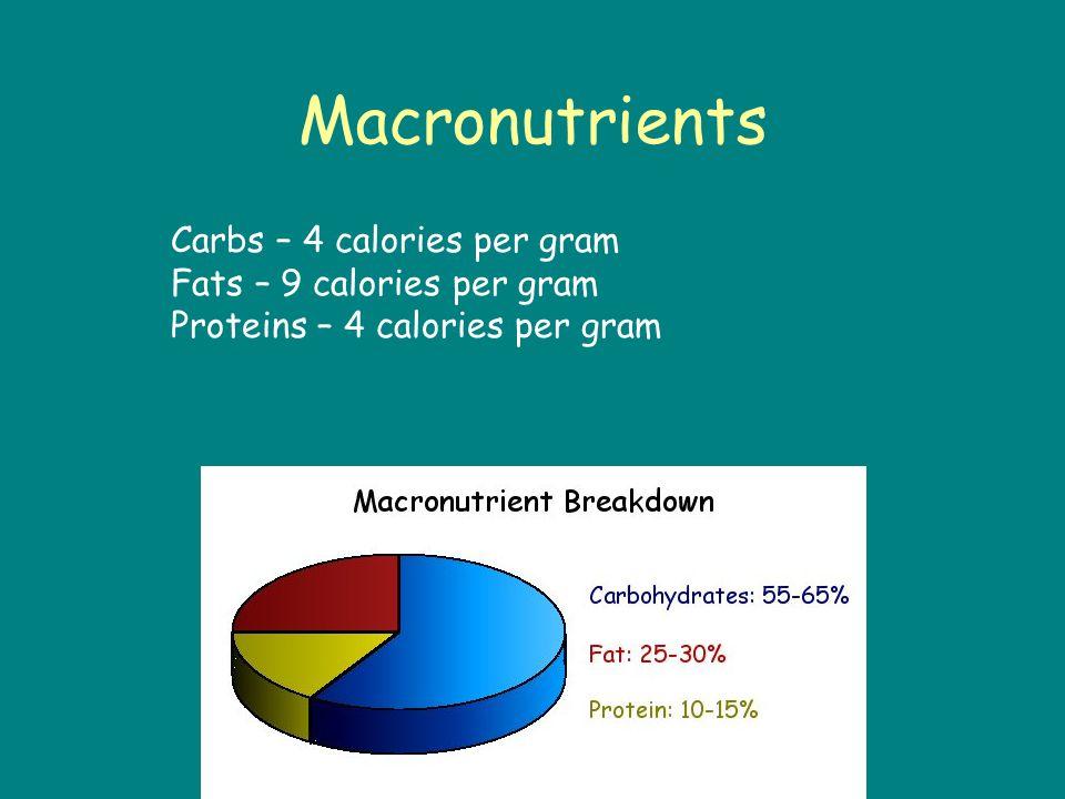 Macronutrients Carbs – 4 calories per gram Fats – 9 calories per gram Proteins – 4 calories per gram