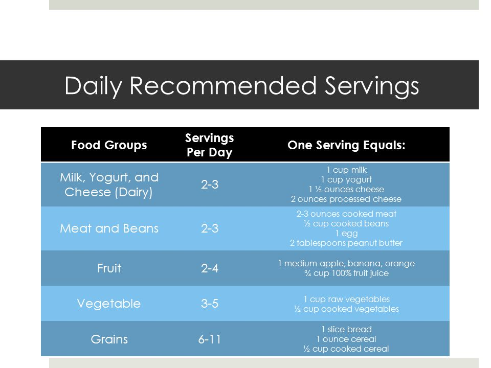 Daily Recommended Servings Food Groups Servings Per Day One Serving Equals: Milk, Yogurt, and Cheese (Dairy) 2-3 1 cup milk 1 cup yogurt 1 ½ ounces cheese 2 ounces processed cheese Meat and Beans2-3 2-3 ounces cooked meat ½ cup cooked beans 1 egg 2 tablespoons peanut butter Fruit2-4 1 medium apple, banana, orange ¾ cup 100% fruit juice Vegetable3-5 1 cup raw vegetables ½ cup cooked vegetables Grains6-11 1 slice bread 1 ounce cereal ½ cup cooked cereal