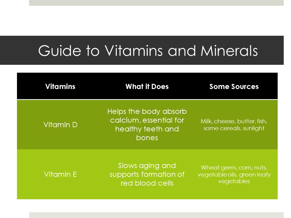 Guide to Vitamins and Minerals VitaminsWhat it DoesSome Sources Vitamin D Helps the body absorb calcium, essential for healthy teeth and bones Milk, cheese, butter, fish, some cereals, sunlight Vitamin E Slows aging and supports formation of red blood cells Wheat germ, corn, nuts, vegetable oils, green leafy vegetables