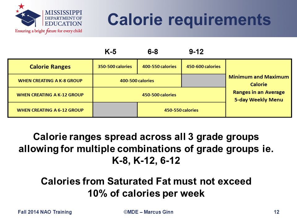 Fall 2014 NAO Training©MDE – Marcus Ginn 12 K-5 6-8 9-12 Calorie requirements Calorie ranges spread across all 3 grade groups allowing for multiple combinations of grade groups ie.