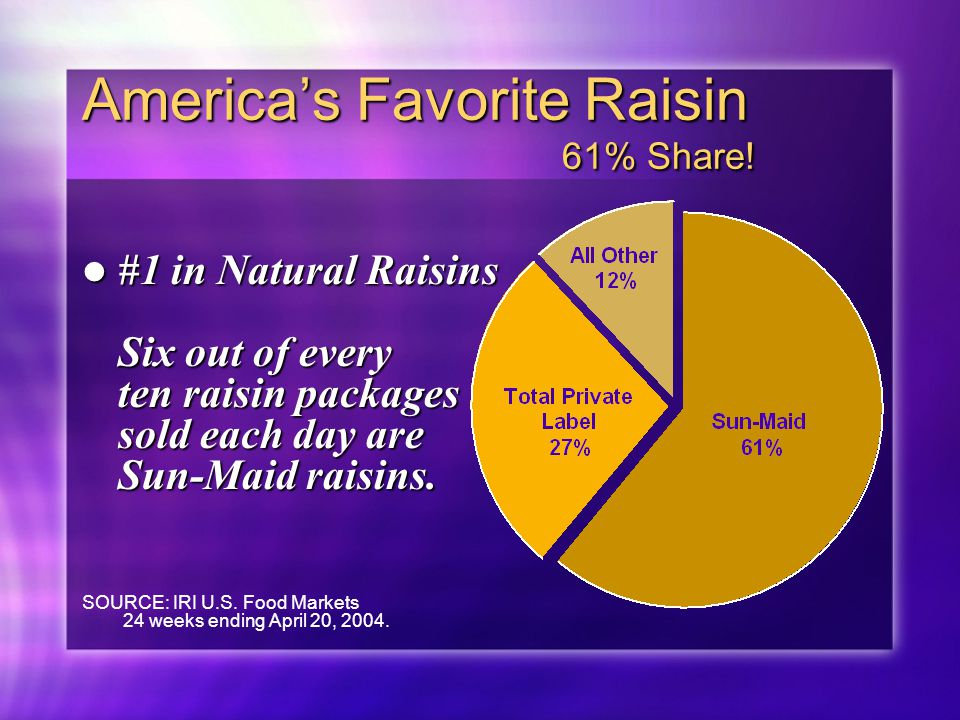 America's Favorite Raisin 61% Share! #1 in Natural Raisins Six out of every ten raisin packages sold each day are Sun-Maid raisins. #1 in Natural Rais