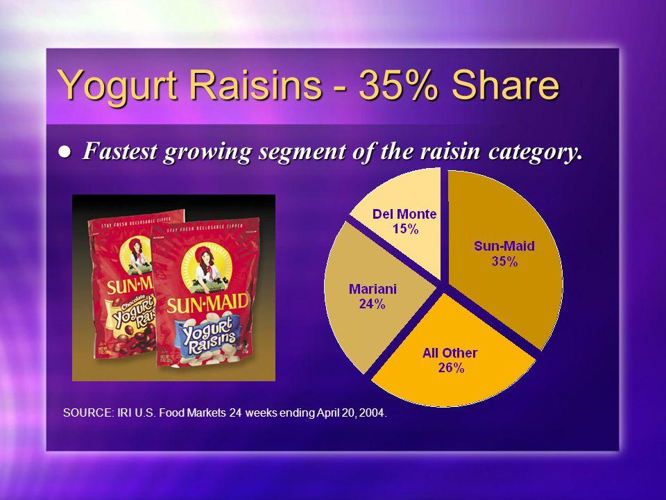 Yogurt Raisins - 35% Share Fastest growing segment of the raisin category. Fastest growing segment of the raisin category. SOURCE: IRI U.S. Food Marke
