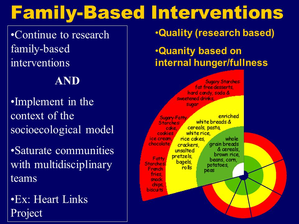 Family-Based Interventions Goals Build parental/family support Create supportive home environment Epstein's review of randomised controlled family-based interventions: most pediatric obesity interventions are marked by small changes in relative weight or adiposity and substantial relapse .