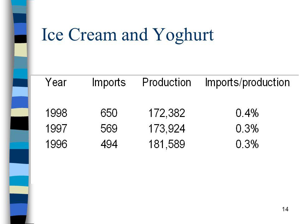 14 Ice Cream and Yoghurt