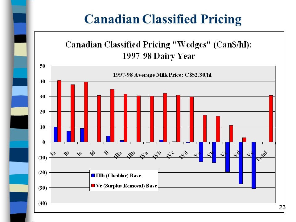 23 Canadian Classified Pricing