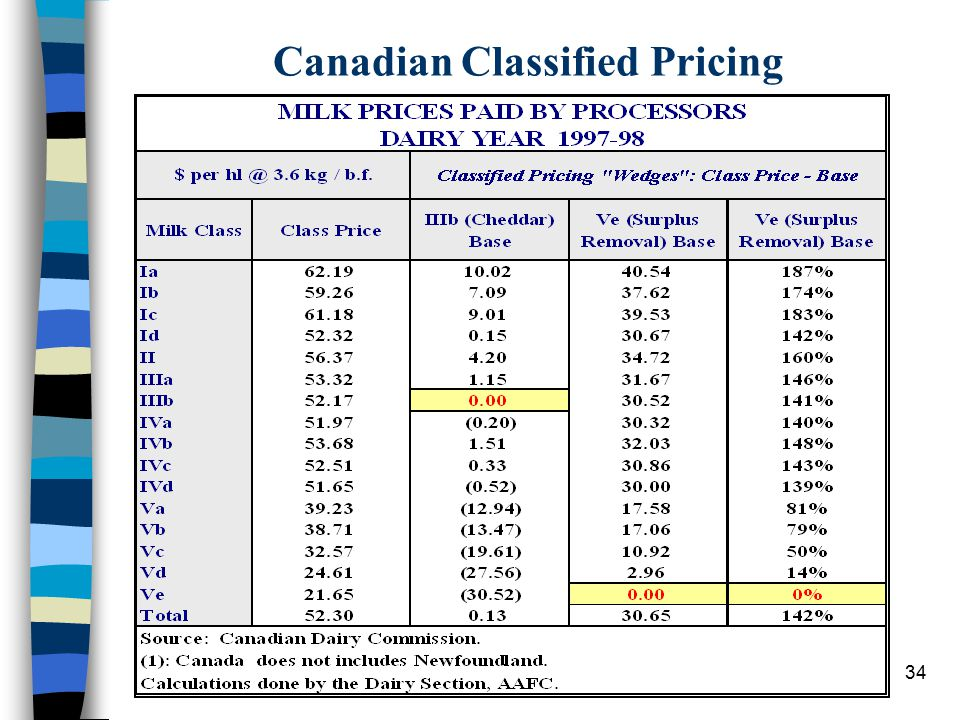 34 Canadian Classified Pricing