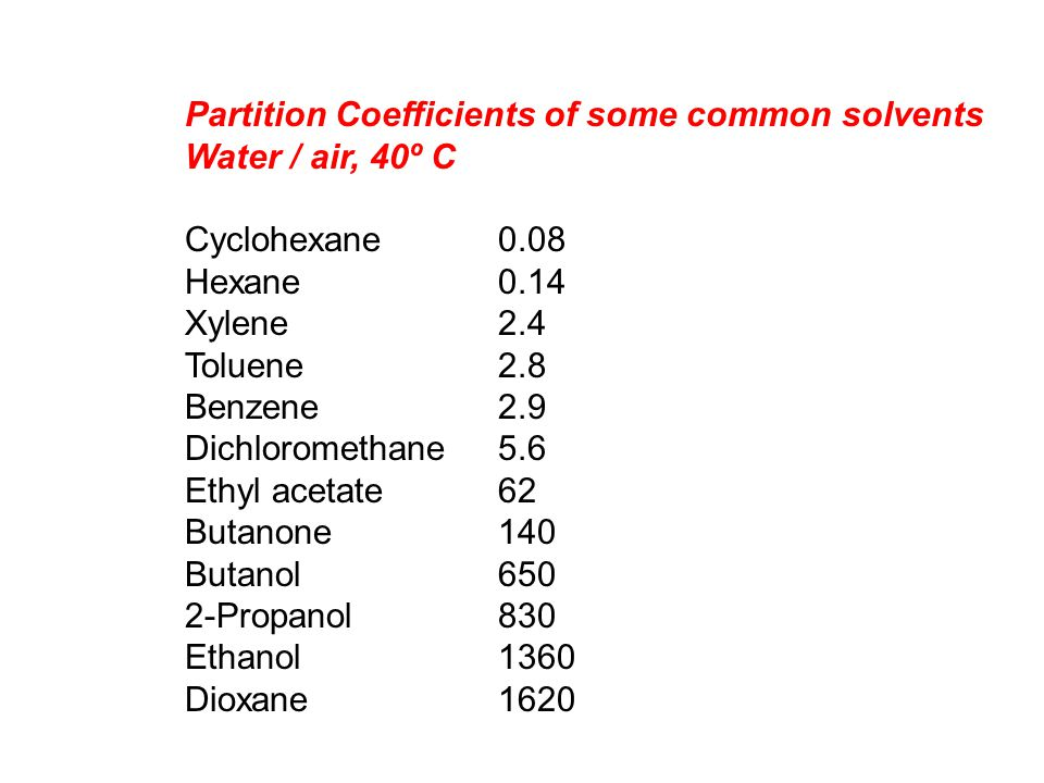 Partition Coefficients of some common solvents Water / air, 40º C Cyclohexane0.08 Hexane0.14 Xylene2.4 Toluene 2.8 Benzene2.9 Dichloromethane 5.6 Ethy