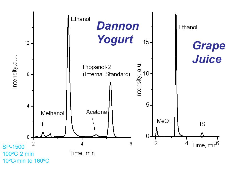 Dannon Yogurt Grape Juice SP-1500 100ºC 2 min 10ºC/min to 160ºC