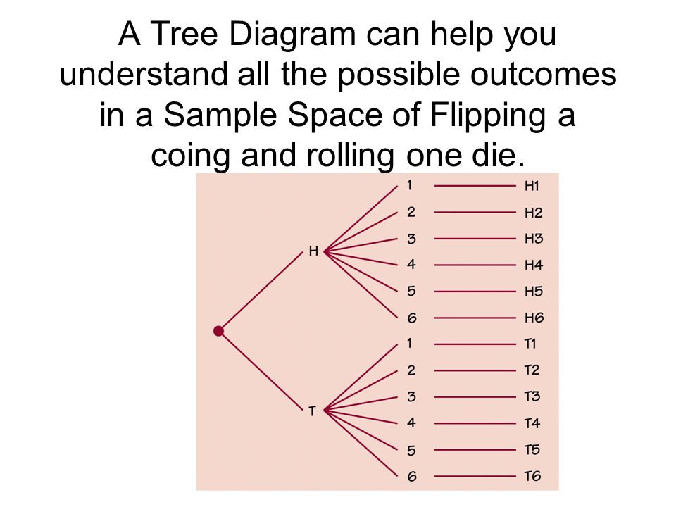 A Tree Diagram can help you understand all the possible outcomes in a Sample Space of Flipping a coing and rolling one die.