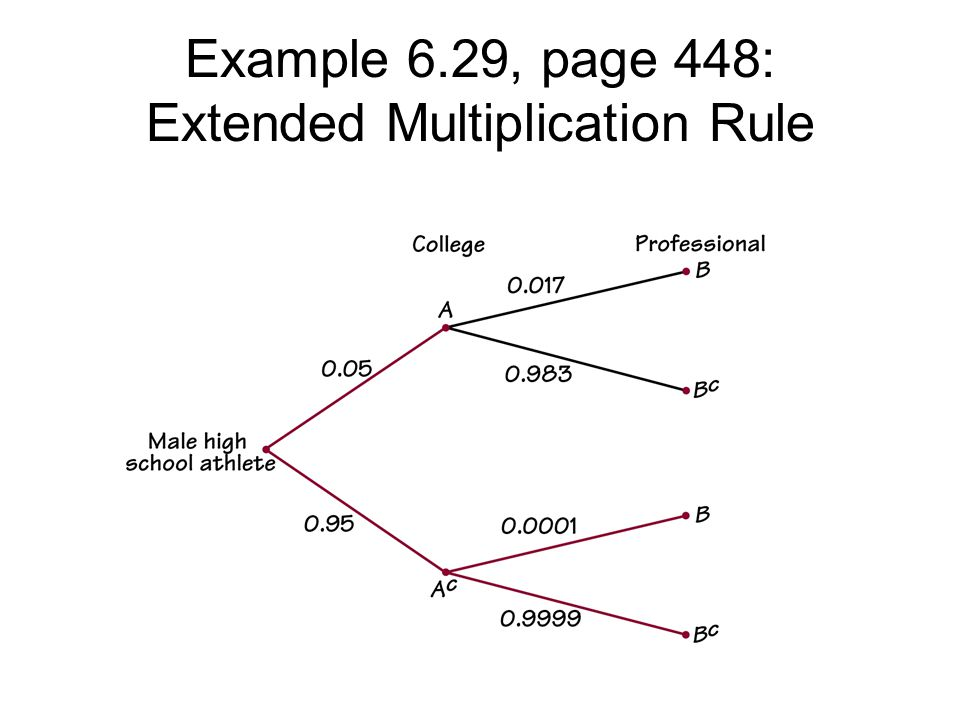 Tree Diagrams Revisted Example 6.30, Page 448-9, Online Chatrooms