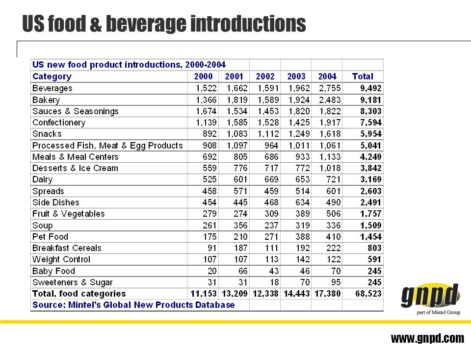 www.gnpd.com US food & beverage introductions