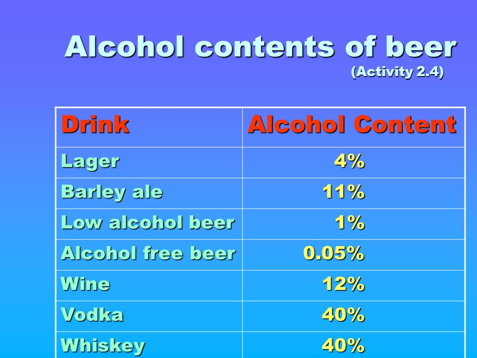 Alcohol contents of beer (Activity 2.4) Drink Alcohol Content Lager 4% 4% Barley ale 11% 11% Low alcohol beer 1% 1% Alcohol free beer 0.05% 0.05% Wine
