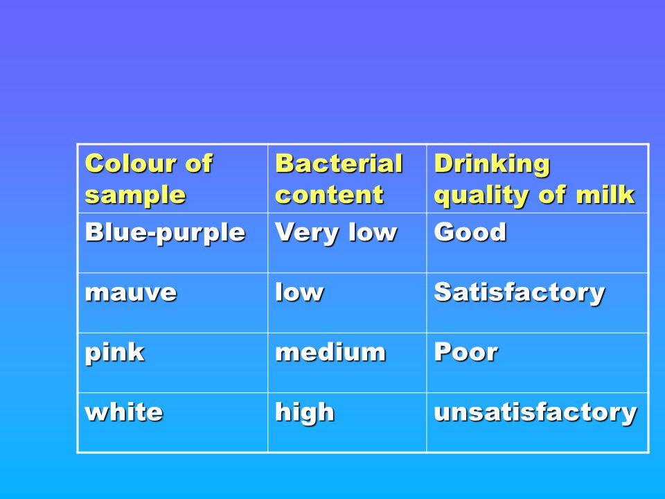 Colour of sample Bacterial content Drinking quality of milk Blue-purple Very low Good mauvelowSatisfactory pinkmediumPoor whitehighunsatisfactory