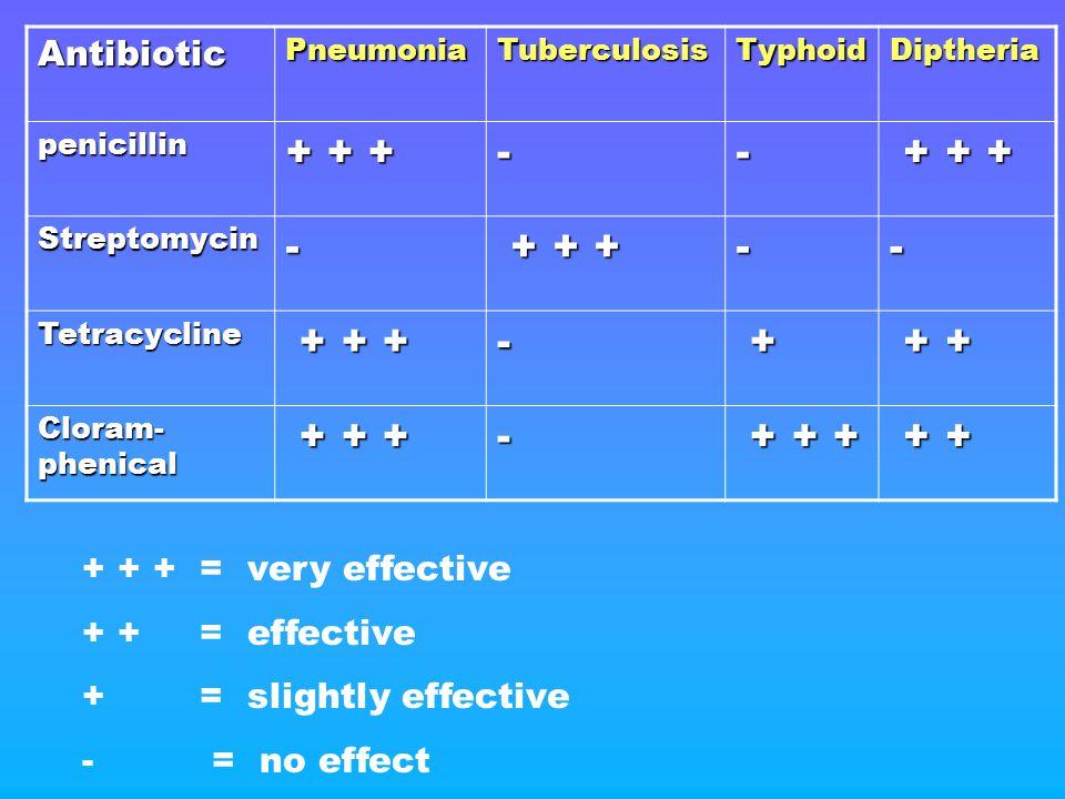 AntibioticPneumoniaTuberculosisTyphoidDiptheria penicillin + + + -- + + + + + + Streptomycin- -- Tetracycline - + + + + + Cloram- phenical + + + + + +