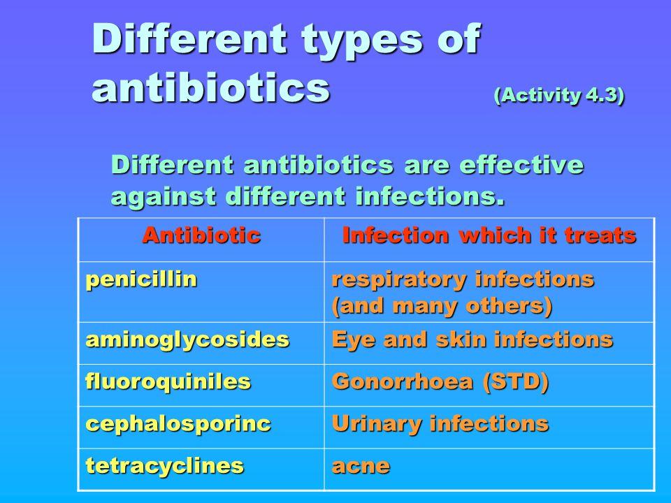 Different types of antibiotics (Activity 4.3) Different antibiotics are effective against different infections. Antibiotic Infection which it treats p