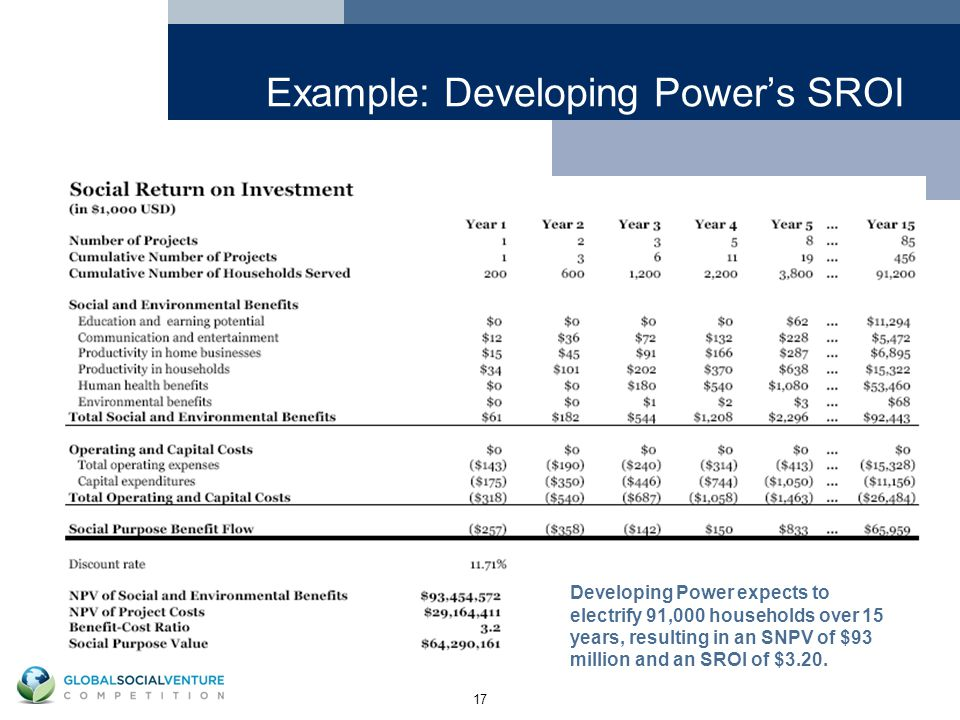 17 Example: Developing Power's SROI Developing Power expects to electrify 91,000 households over 15 years, resulting in an SNPV of $93 million and an SROI of $3.20.
