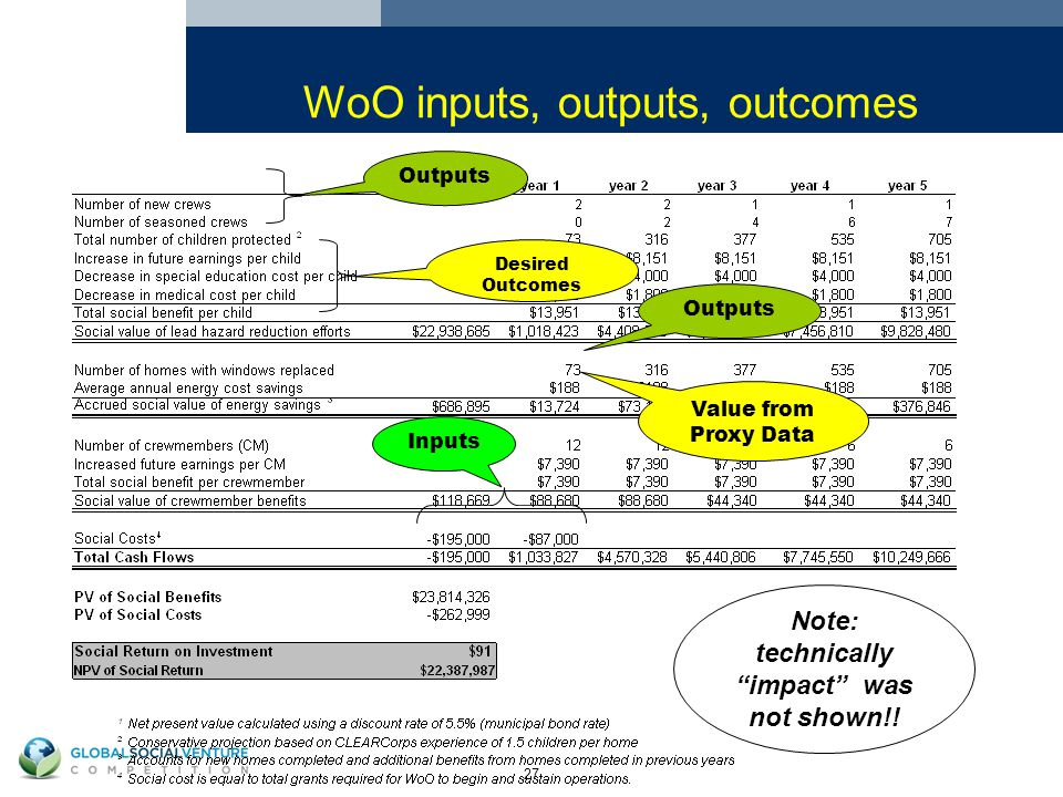 27 Outputs Desired Outcomes Inputs Note: technically impact was not shown!.