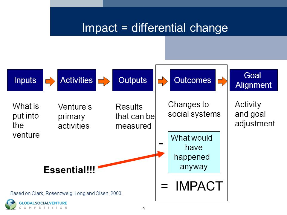 9 Impact = differential change InputsActivitiesOutputsOutcomes What is put into the venture Venture's primary activities Results that can be measured Changes to social systems Goal Alignment Activity and goal adjustment What would have happened anyway Essential!!.