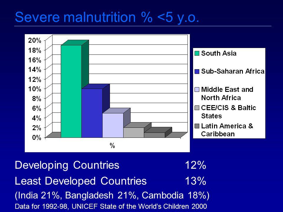 Severe malnutrition % <5 y.o.