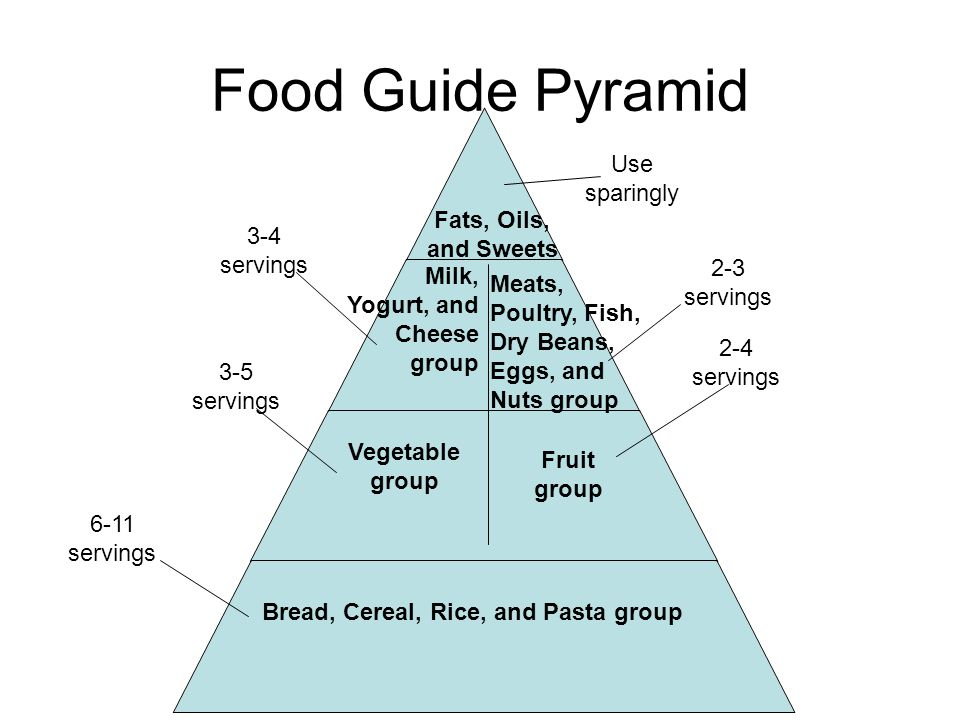 Food Guide Pyramid Fruit group 2-4 servings Vegetable group 3-5 servings Bread, Cereal, Rice, and Pasta group 6-11 servings Meats, Poultry, Fish, Dry